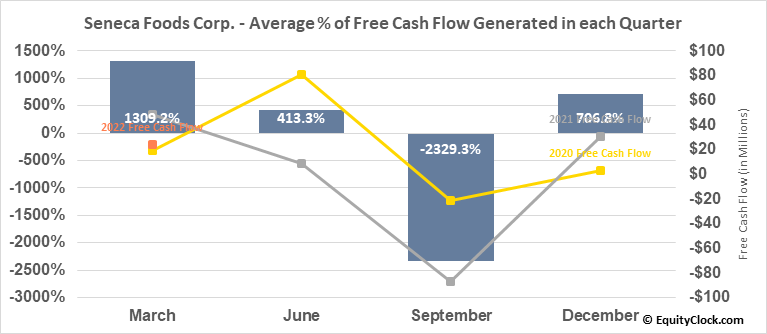 Seneca Foods Corp. (NASD:SENEA) Free Cash Flow Seasonality