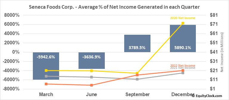 Seneca Foods Corp. (NASD:SENEA) Net Income Seasonality
