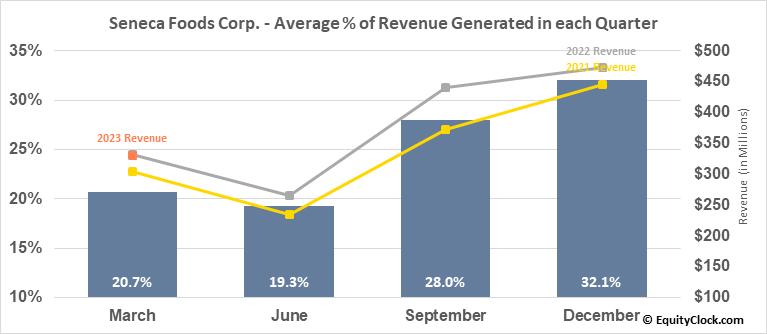 Seneca Foods Corp. (NASD:SENEA) Revenue Seasonality