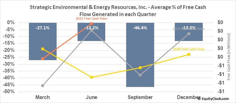 Strategic Environmental & Energy Resources, Inc. (OTCMKT:SENR) Free Cash Flow Seasonality