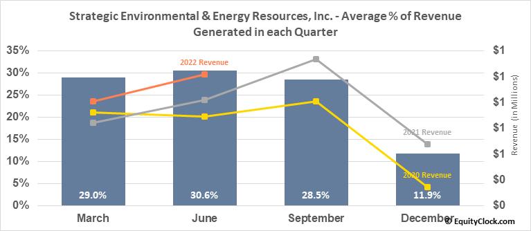 Strategic Environmental & Energy Resources, Inc. (OTCMKT:SENR) Revenue Seasonality