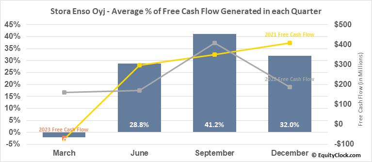 Stora Enso Oyj (OTCMKT:SEOAY) Free Cash Flow Seasonality