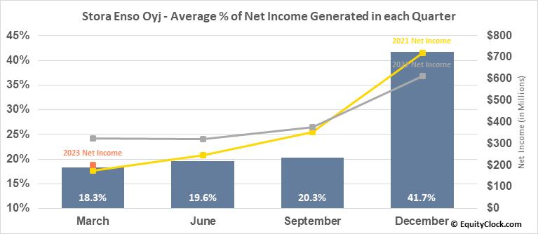 Stora Enso Oyj (OTCMKT:SEOAY) Net Income Seasonality