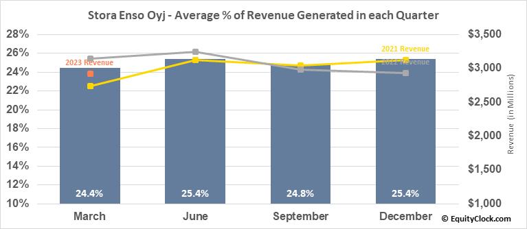 Stora Enso Oyj (OTCMKT:SEOAY) Revenue Seasonality