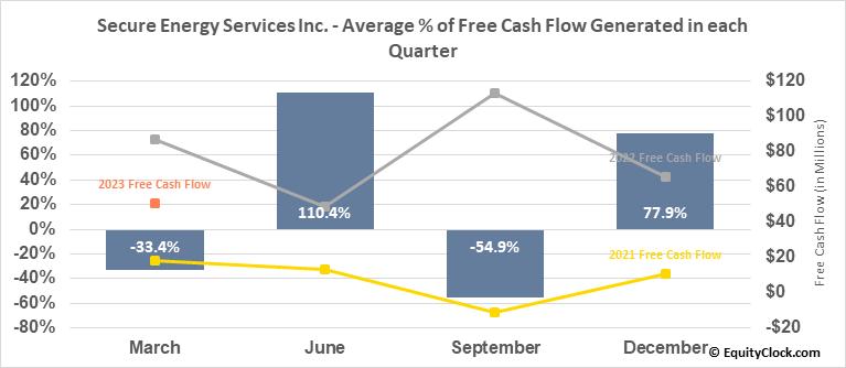 Secure Energy Services Inc. (TSE:SES.TO) Free Cash Flow Seasonality