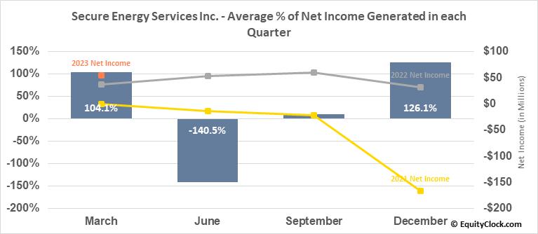 Secure Energy Services Inc. (TSE:SES.TO) Net Income Seasonality