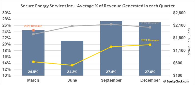 Secure Energy Services Inc. (TSE:SES.TO) Revenue Seasonality