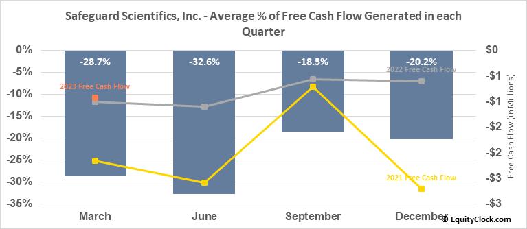 Safeguard Scientifics, Inc. (NYSE:SFE) Free Cash Flow Seasonality