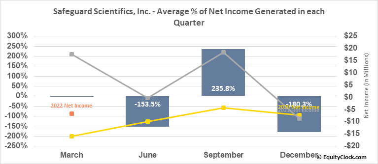 Safeguard Scientifics, Inc. (NYSE:SFE) Net Income Seasonality