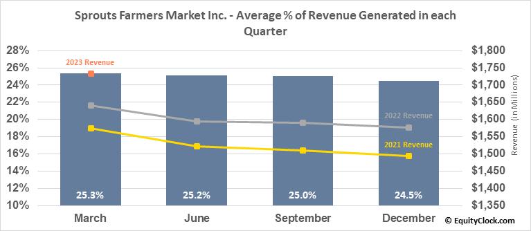 Sprouts Farmers Market Inc. (NASD:SFM) Revenue Seasonality