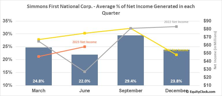 Simmons First National Corp. (NASD:SFNC) Net Income Seasonality