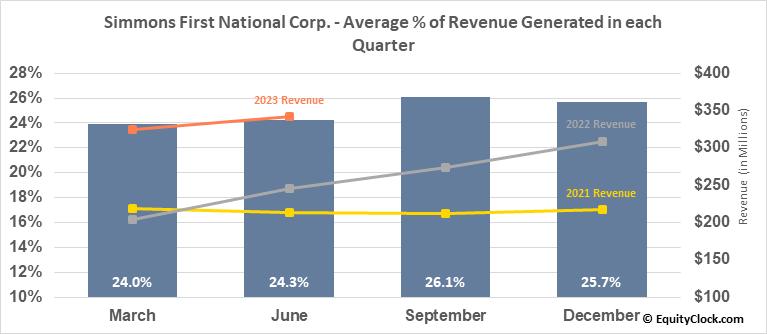 Simmons First National Corp. (NASD:SFNC) Revenue Seasonality
