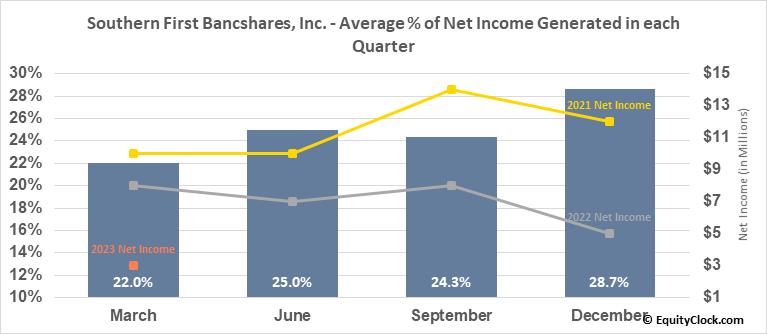 Southern First Bancshares, Inc. (NASD:SFST) Net Income Seasonality