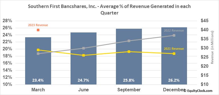 Southern First Bancshares, Inc. (NASD:SFST) Revenue Seasonality