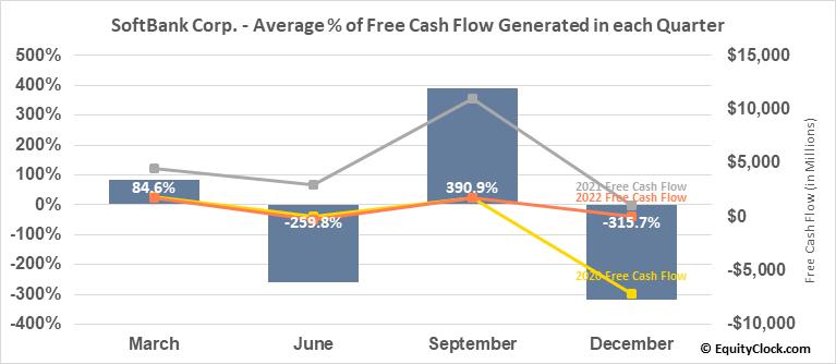 SoftBank Corp. (OTCMKT:SFTBF) Free Cash Flow Seasonality