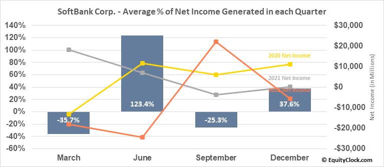 SoftBank Corp. (OTCMKT:SFTBF) Net Income Seasonality