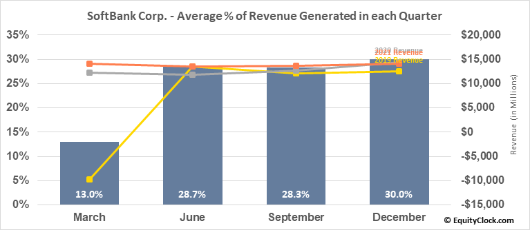 SoftBank Corp. (OTCMKT:SFTBF) Revenue Seasonality