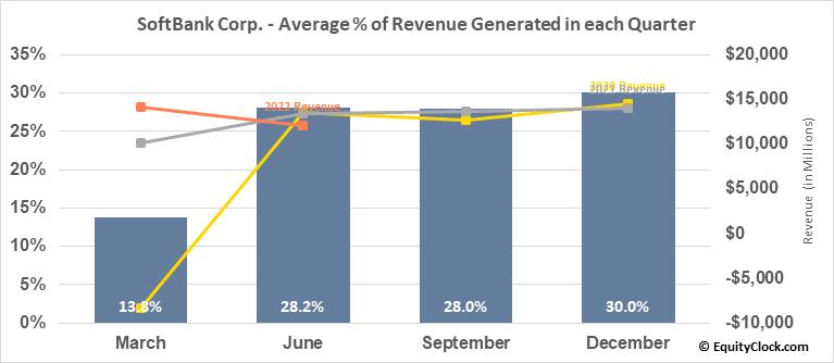 SoftBank Corp. (OTCMKT:SFTBY) Revenue Seasonality
