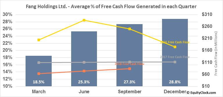 Fang Holdings Ltd. (NYSE:SFUN) Free Cash Flow Seasonality