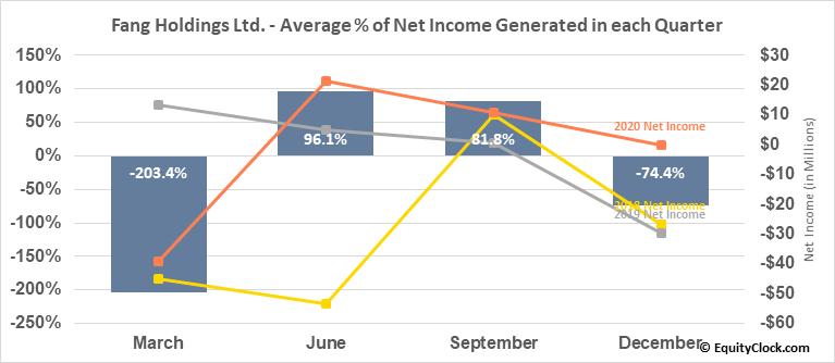 Fang Holdings Ltd. (NYSE:SFUN) Net Income Seasonality