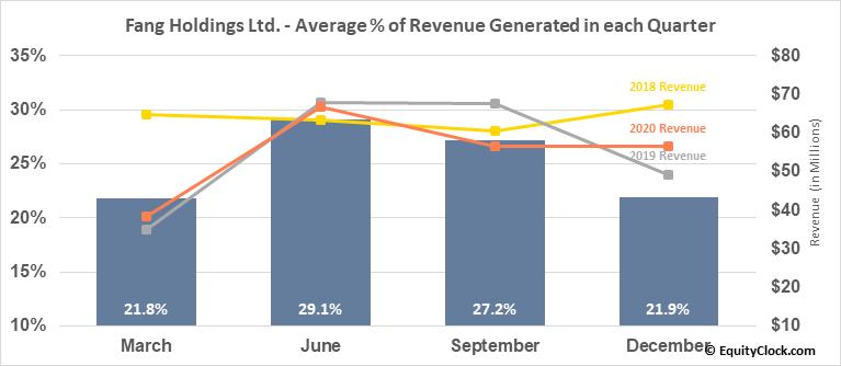 Fang Holdings Ltd. (NYSE:SFUN) Revenue Seasonality