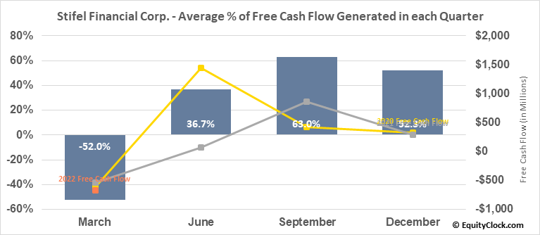 Stifel Financial Corp. (NYSE:SF) Free Cash Flow Seasonality