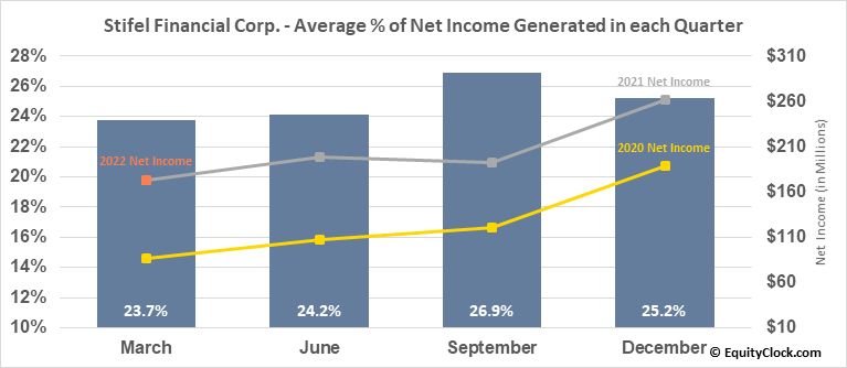 Stifel Financial Corp. (NYSE:SF) Net Income Seasonality