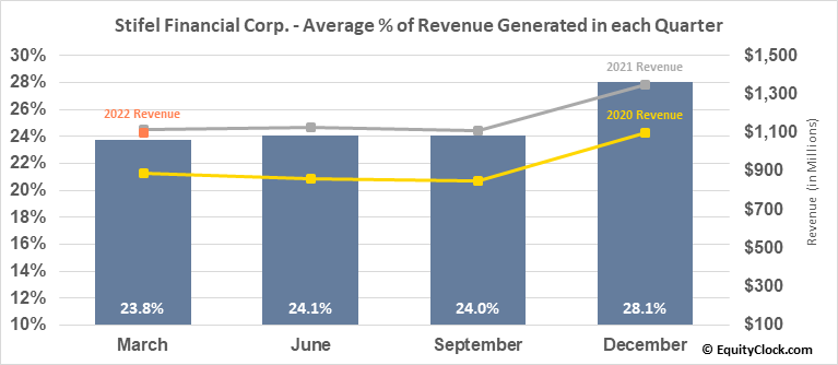Stifel Financial Corp. (NYSE:SF) Revenue Seasonality