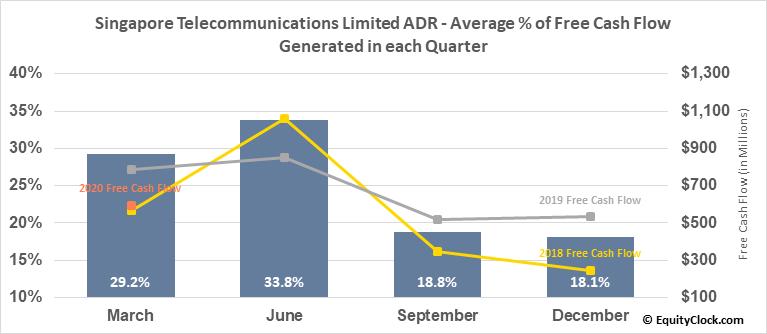 Singapore Telecommunications Limited ADR (OTCMKT:SGAPY) Free Cash Flow Seasonality
