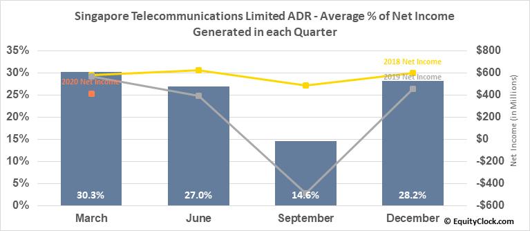 Singapore Telecommunications Limited ADR (OTCMKT:SGAPY) Net Income Seasonality
