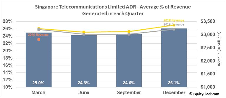 Singapore Telecommunications Limited ADR (OTCMKT:SGAPY) Revenue Seasonality