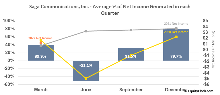 Saga Communications, Inc. (NASD:SGA) Net Income Seasonality
