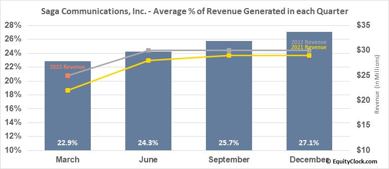 Saga Communications, Inc. (NASD:SGA) Revenue Seasonality