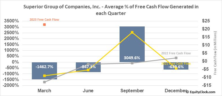 Superior Group of Companies, Inc. (NASD:SGC) Free Cash Flow Seasonality