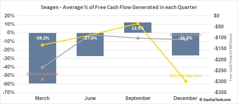 Seagen (NASD:SGEN) Free Cash Flow Seasonality