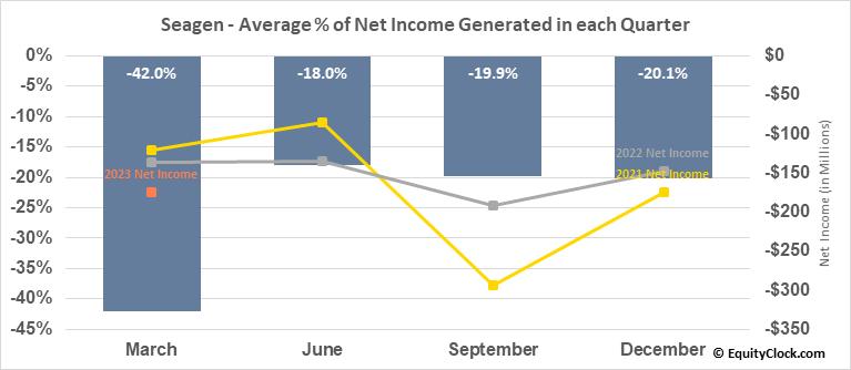 Seagen (NASD:SGEN) Net Income Seasonality