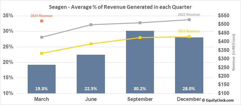 Seagen (NASD:SGEN) Revenue Seasonality