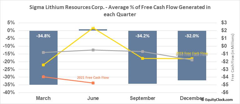 Sigma Lithium Resources Corp. (TSXV:SGMA.V) Free Cash Flow Seasonality