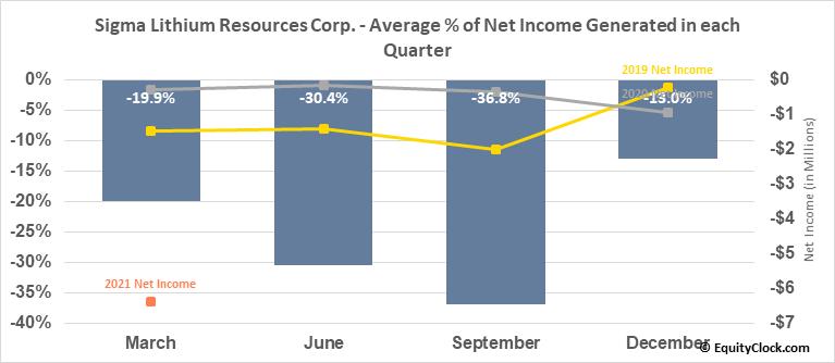 Sigma Lithium Resources Corp. (TSXV:SGMA.V) Net Income Seasonality