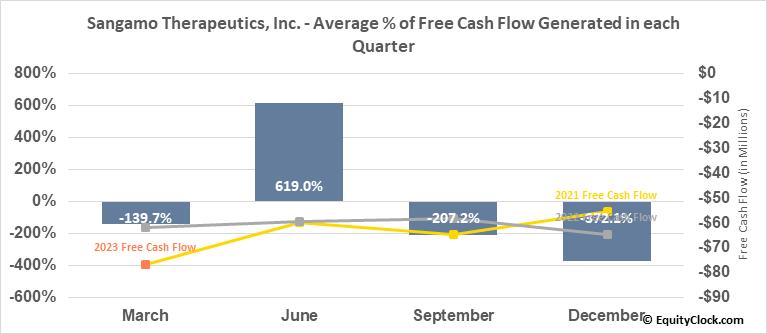 Sangamo Therapeutics, Inc. (NASD:SGMO) Free Cash Flow Seasonality