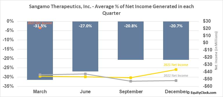 Sangamo Therapeutics, Inc. (NASD:SGMO) Net Income Seasonality