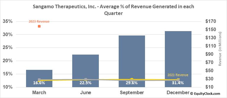 Sangamo Therapeutics, Inc. (NASD:SGMO) Revenue Seasonality