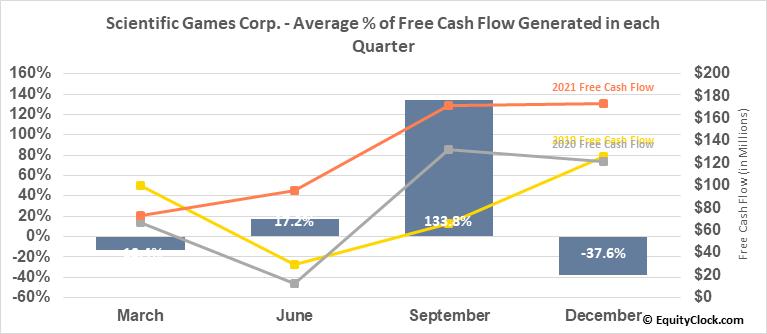 Scientific Games Corp. (NASD:SGMS) Free Cash Flow Seasonality