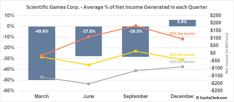 Scientific Games Corp. (NASD:SGMS) Net Income Seasonality