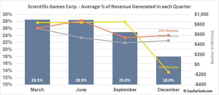 Scientific Games Corp. (NASD:SGMS) Revenue Seasonality