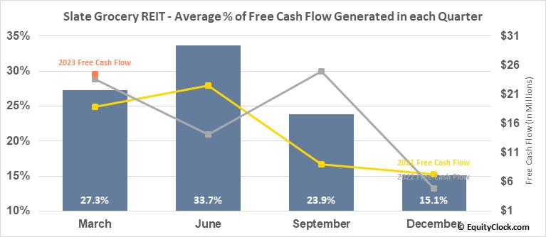 Slate Grocery REIT (TSE:SGR/UN.TO) Free Cash Flow Seasonality