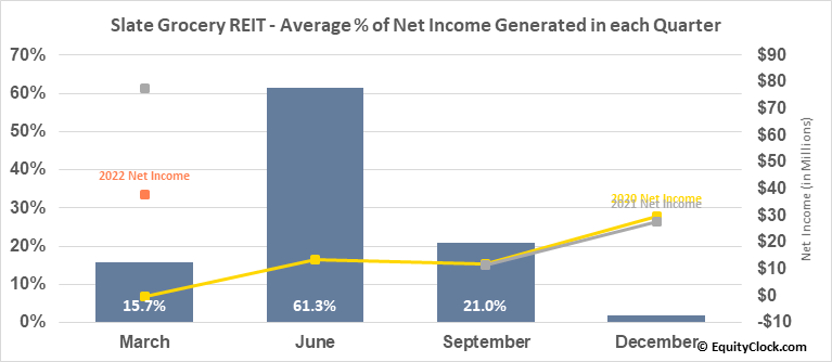 Slate Grocery REIT (TSE:SGR/UN.TO) Net Income Seasonality