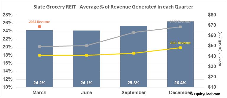 Slate Grocery REIT (TSE:SGR/UN.TO) Revenue Seasonality