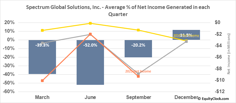 Spectrum Global Solutions, Inc. (OTCMKT:SGSI) Net Income Seasonality