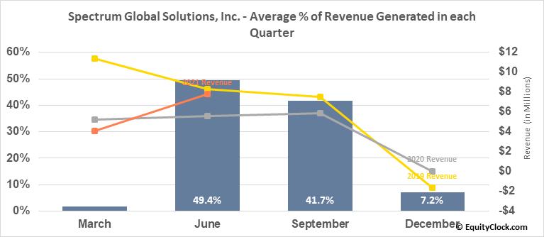 Spectrum Global Solutions, Inc. (OTCMKT:SGSI) Revenue Seasonality